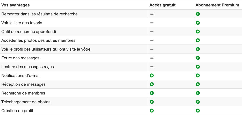 Fonctionnalités premium sur Whatsex